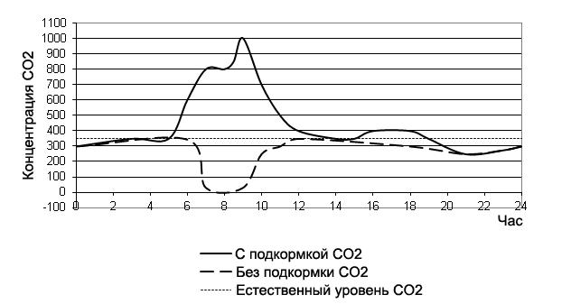 Графики потребления